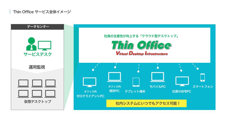 クラウド型デスクトップサービス thin office vdi クオリカ株式会社